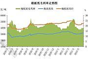 高档工业包装纸供应紧张 价格连续强势走高