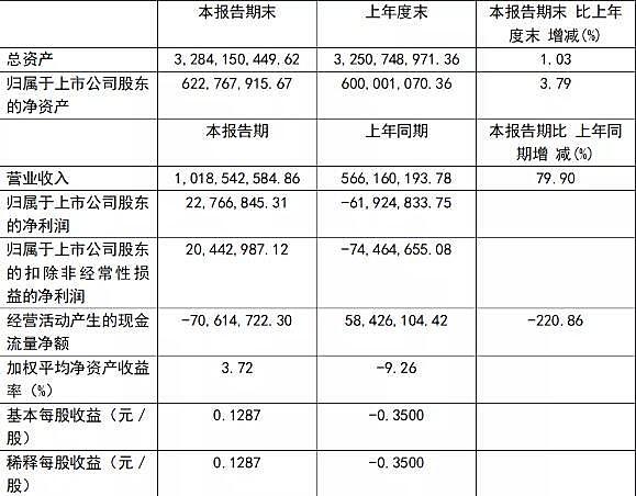 宜宾纸业:上半年实现净利润2276.68万元 同比扭亏为盈