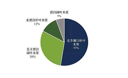 俄罗斯纸浆或将对中国造纸工业日益重要